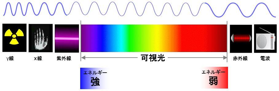 波長の説明